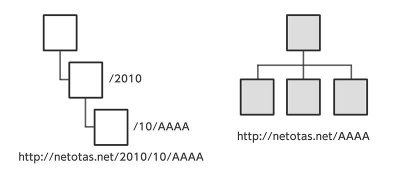 ウェブサイトをフラット型のURL構造に変更した