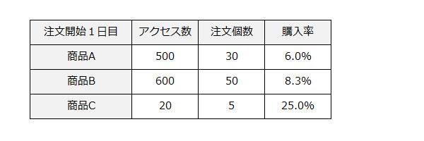 エクセルを使った販売予測の立て方2