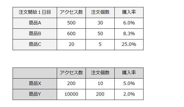 エクセルを使った販売予測の立て方4