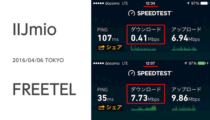 フリーテルとみおふぉんの通信速度比較・混雑時間帯