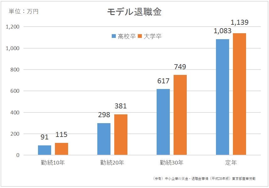 中小企業の賃金・退職金事情(平成28年版)東京都産業労働局