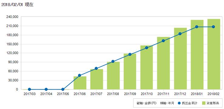 iDeCo加入8ケ月後の運用益