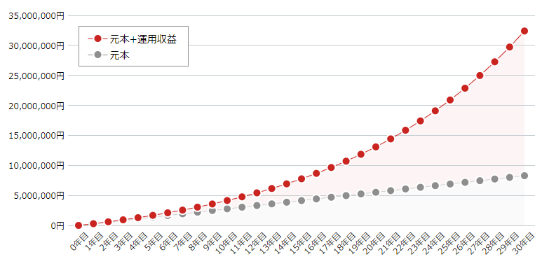 もし年間8%の複利で運用できたら3000万円超える
