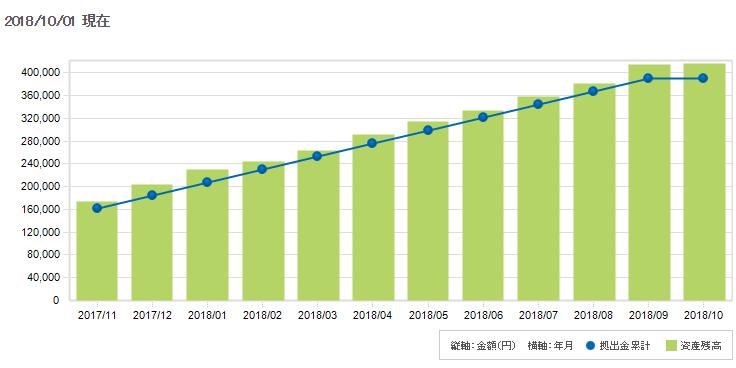イデコ(iDeCo)に加入後17ケ月経った運用益